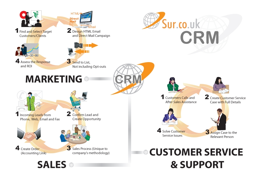 crm business management solution