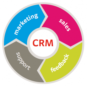 Increase Productivity with a CRM